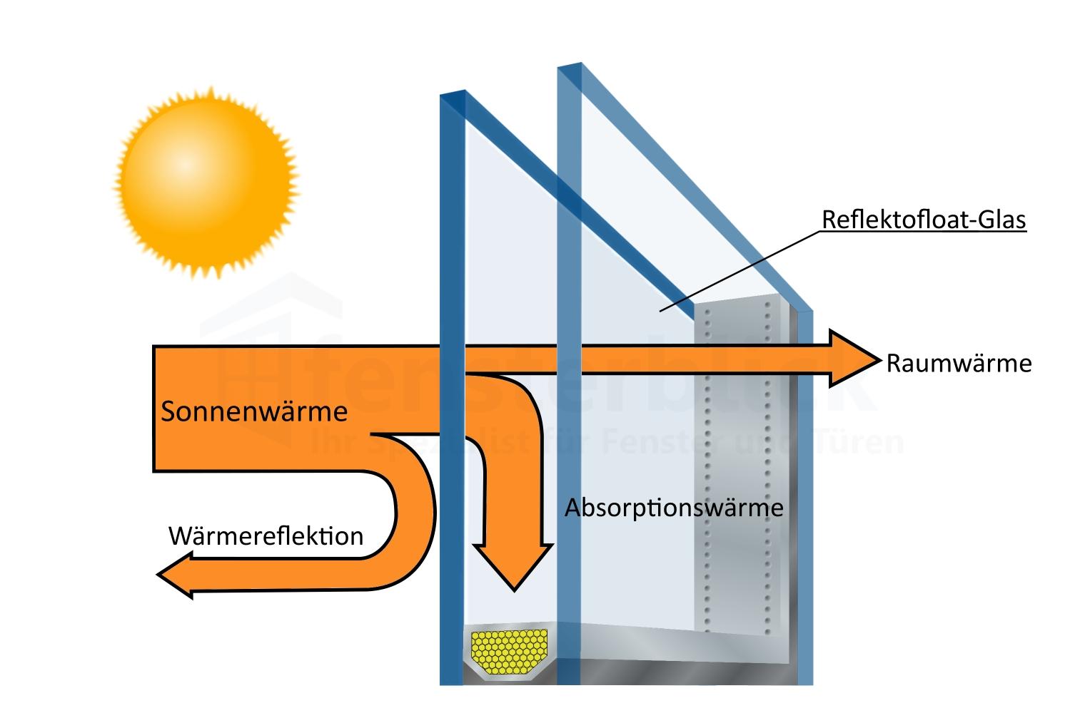 Extrem Sonnenschutz Fenster günstig kaufen   Online Preisvorteil CC35