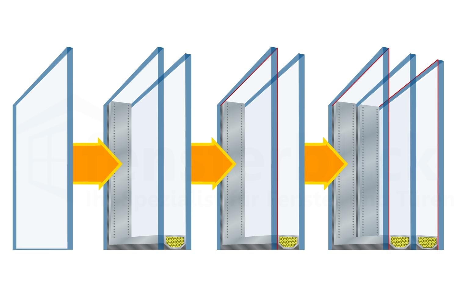 Fensterverglasung Arten Informationen Preise Fensterblick De