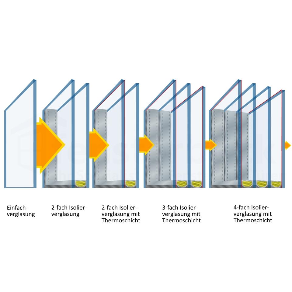 isolierglasfenster zu g nstigen online preisen. Black Bedroom Furniture Sets. Home Design Ideas
