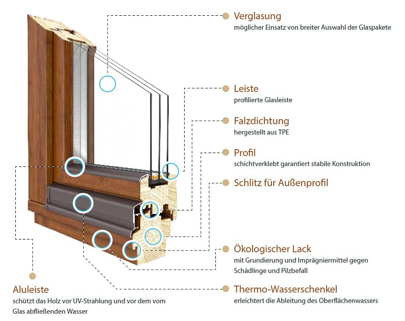 Holzfenster Softline Profilvorteile